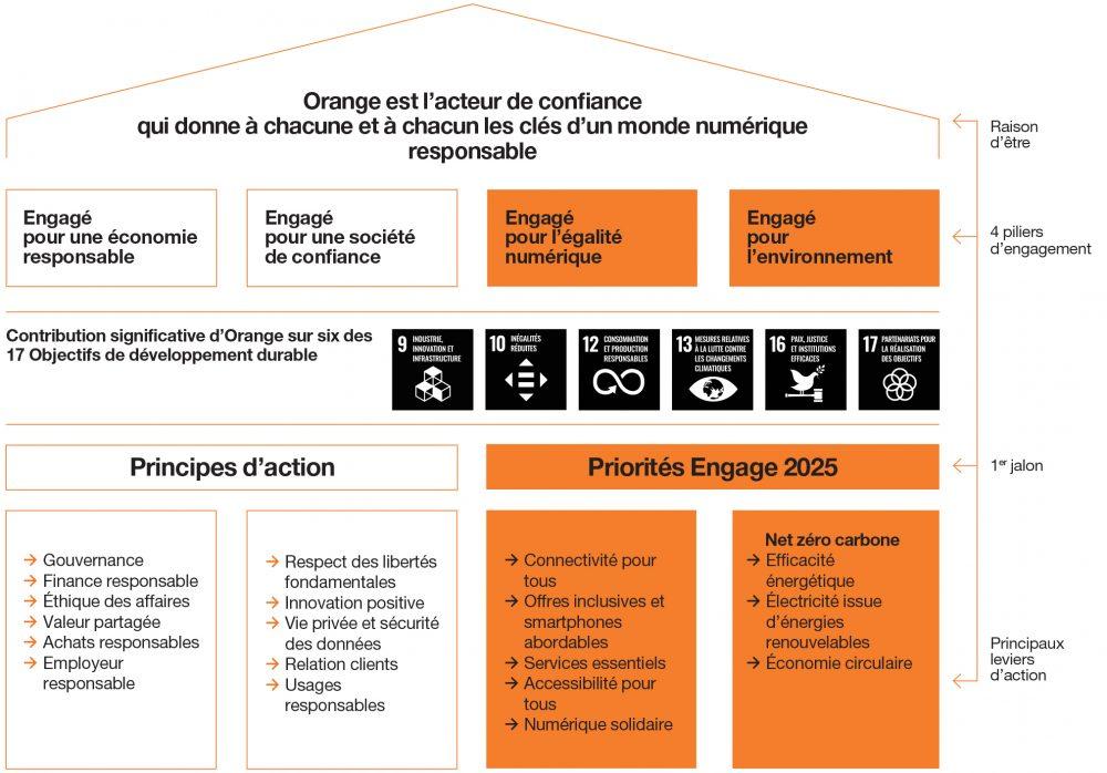 Approche globale d'Orange dans le but de donner à chacune et à chacun les clés d'un monde numérique responsable